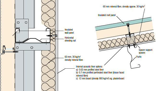 Sound Insulation Materials In Buildings
